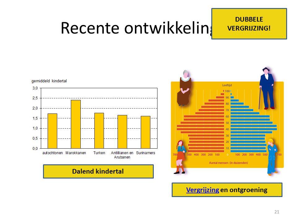 Recente ontwikkelingen 21 Dalend kindertal VergrijzingVergrijzing en ontgroening DUBBELE VERGRIJZING!