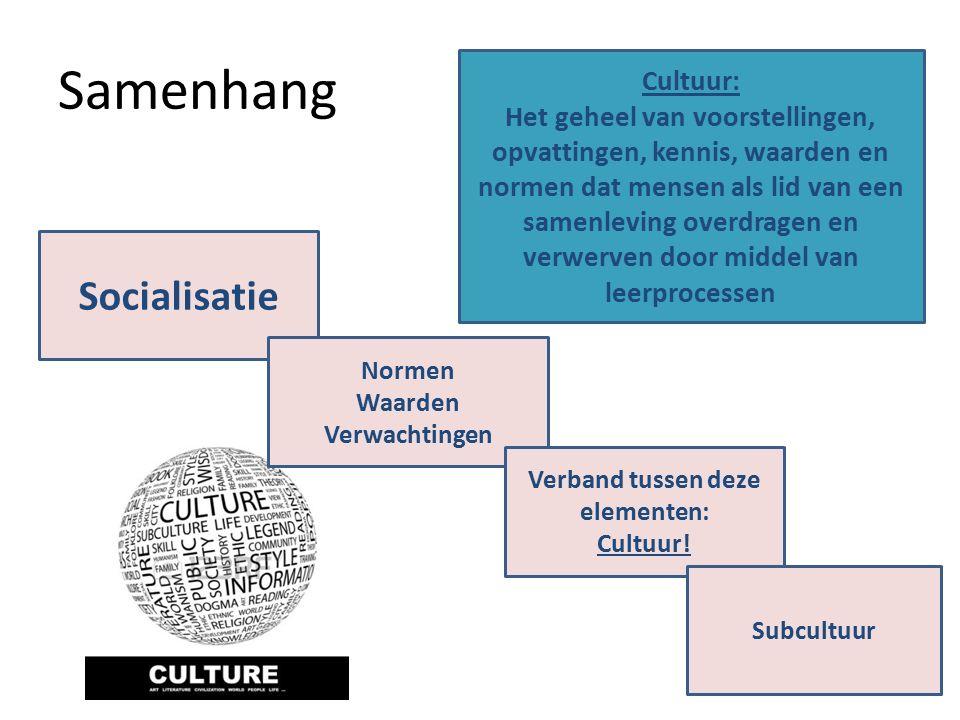 Samenhang 22 Socialisatie Normen Waarden Verwachtingen Verband tussen deze elementen: Cultuur.