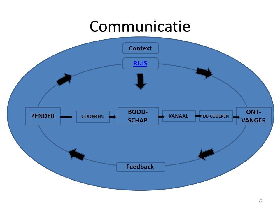 Communicatie 25 ZENDER ONT- VANGER BOOD- SCHAP CODEREN DE-CODEREN KANAAL Context RUIS Feedback
