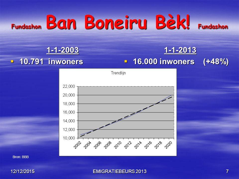 12/12/2015EMIGRATIEBEURS 20138 Fundashon Ban Boneiru Bèk! Fundashon