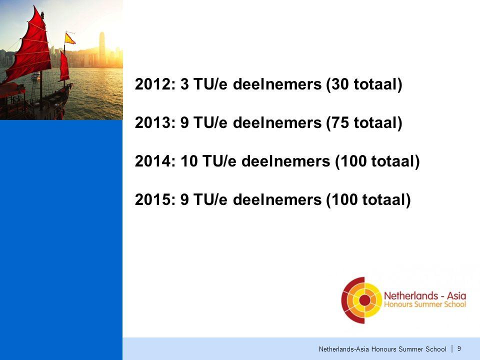 | Netherlands-Asia Honours Summer School 9 2012: 3 TU/e deelnemers (30 totaal) 2013: 9 TU/e deelnemers (75 totaal) 2014: 10 TU/e deelnemers (100 totaal) 2015: 9 TU/e deelnemers (100 totaal)