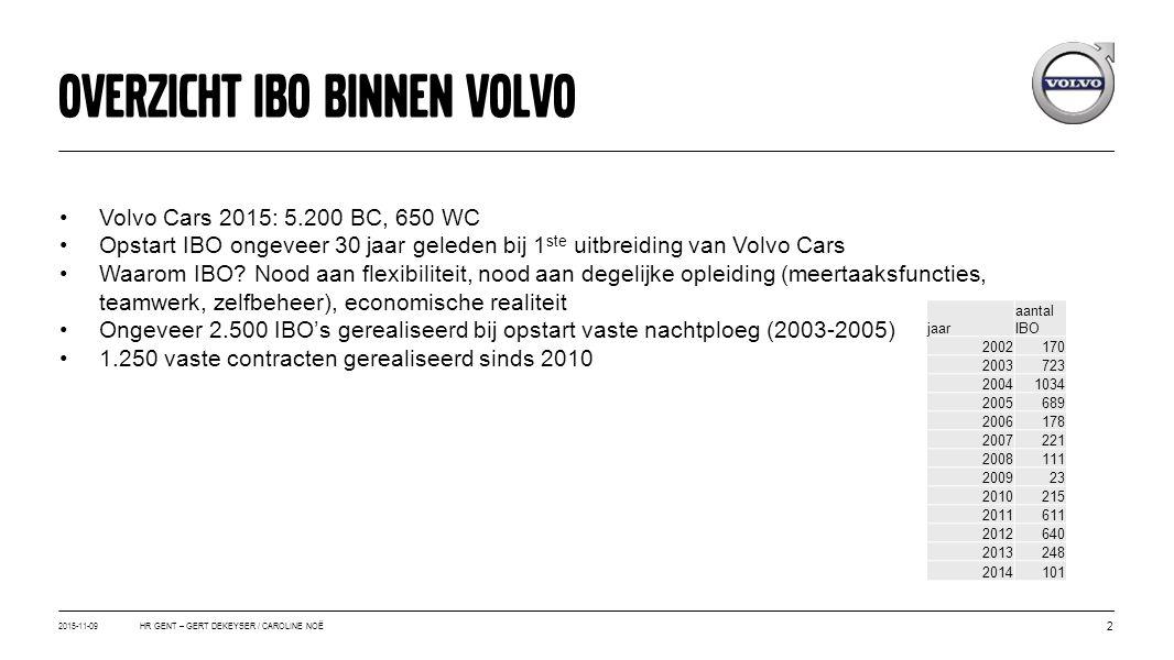 2015-11-09 2 HR GENT – GERT DEKEYSER / CAROLINE NOË Overzicht ibo binnen volvo Volvo Cars 2015: 5.200 BC, 650 WC Opstart IBO ongeveer 30 jaar geleden bij 1 ste uitbreiding van Volvo Cars Waarom IBO.