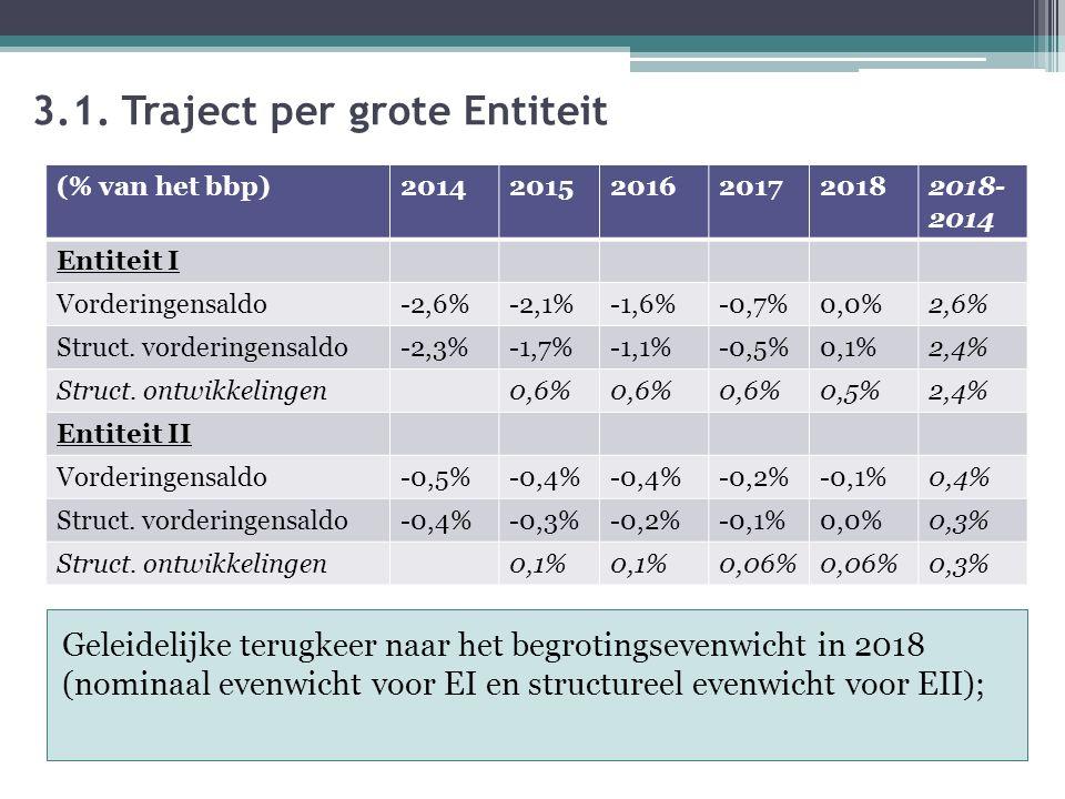 3.1. Traject per grote Entiteit Geleidelijke terugkeer naar het begrotingsevenwicht in 2018 (nominaal evenwicht voor EI en structureel evenwicht voor