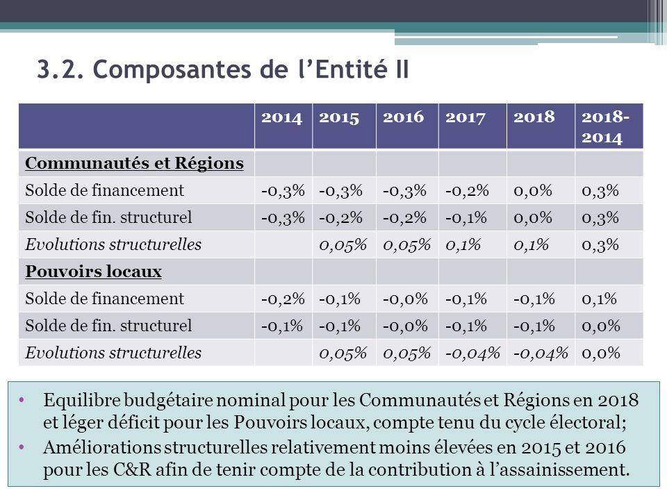 3.2. Composantes de l'Entité II Equilibre budgétaire nominal pour les Communautés et Régions en 2018 et léger déficit pour les Pouvoirs locaux, compte