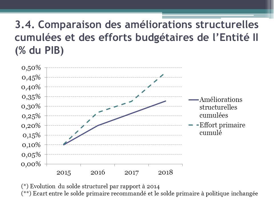3.4. Comparaison des améliorations structurelles cumulées et des efforts budgétaires de l'Entité II (% du PIB) (*) Evolution du solde structurel par r