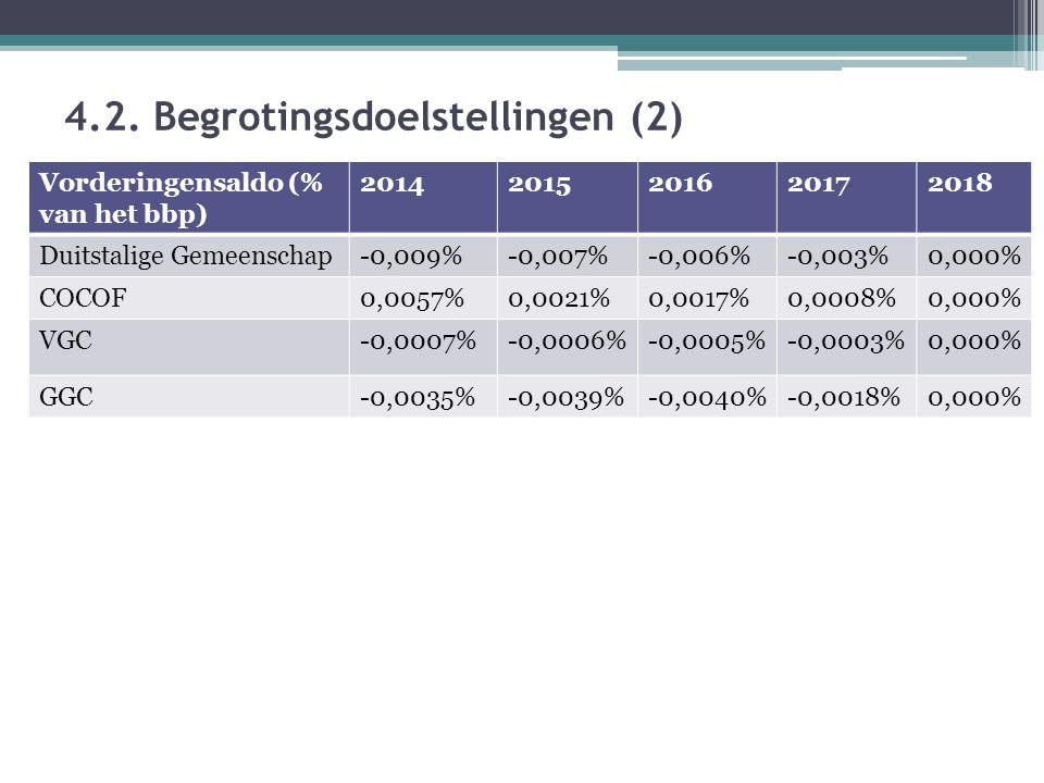4.2. Begrotingsdoelstellingen (2) Vorderingensaldo (% van het bbp) 20142015201620172018 Duitstalige Gemeenschap-0,009%-0,007%-0,006%-0,003%0,000% COCO