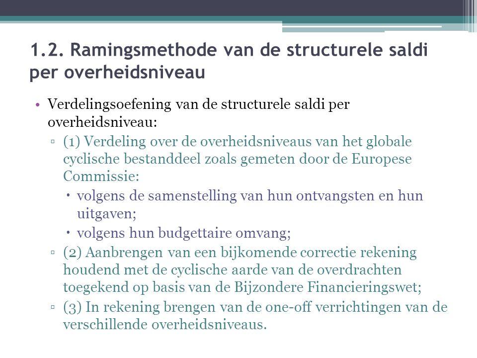 1.2. Ramingsmethode van de structurele saldi per overheidsniveau Verdelingsoefening van de structurele saldi per overheidsniveau: ▫(1) Verdeling over