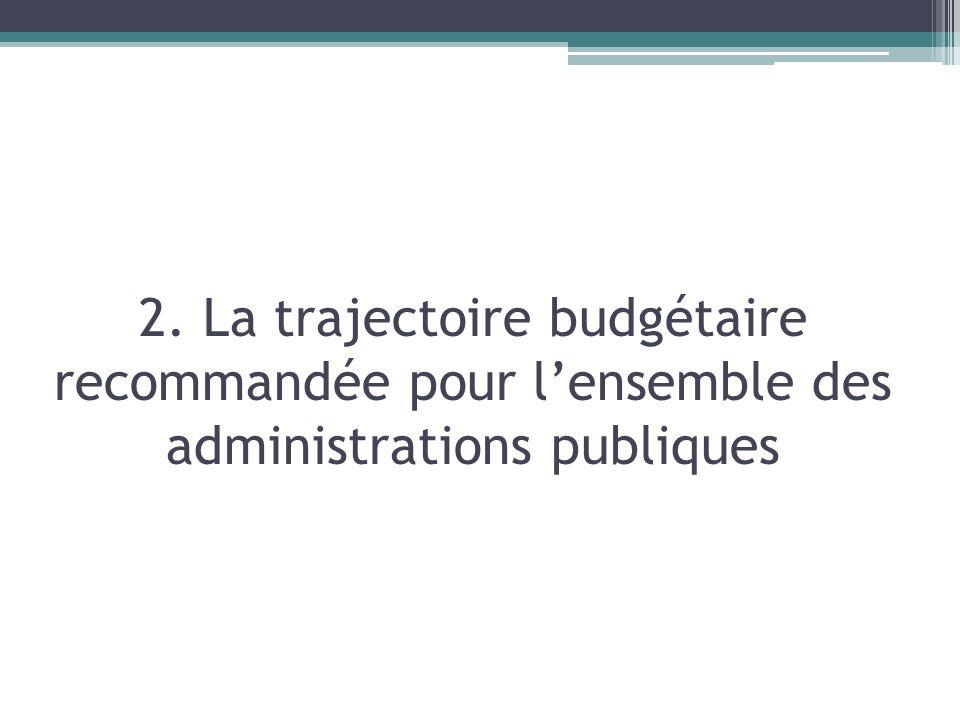 2. La trajectoire budgétaire recommandée pour l'ensemble des administrations publiques
