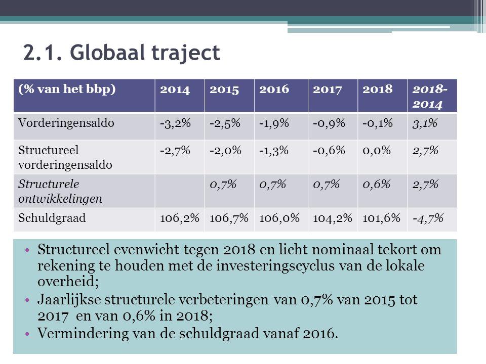 2.1. Globaal traject Structureel evenwicht tegen 2018 en licht nominaal tekort om rekening te houden met de investeringscyclus van de lokale overheid;