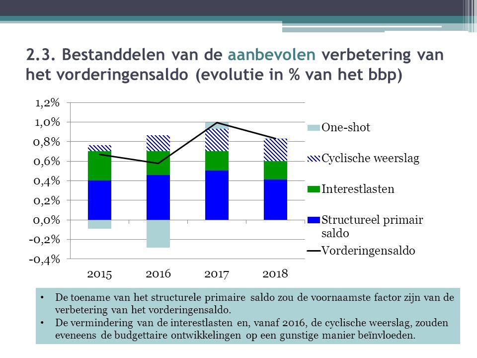 2.3. Bestanddelen van de aanbevolen verbetering van het vorderingensaldo (evolutie in % van het bbp) De toename van het structurele primaire saldo zou