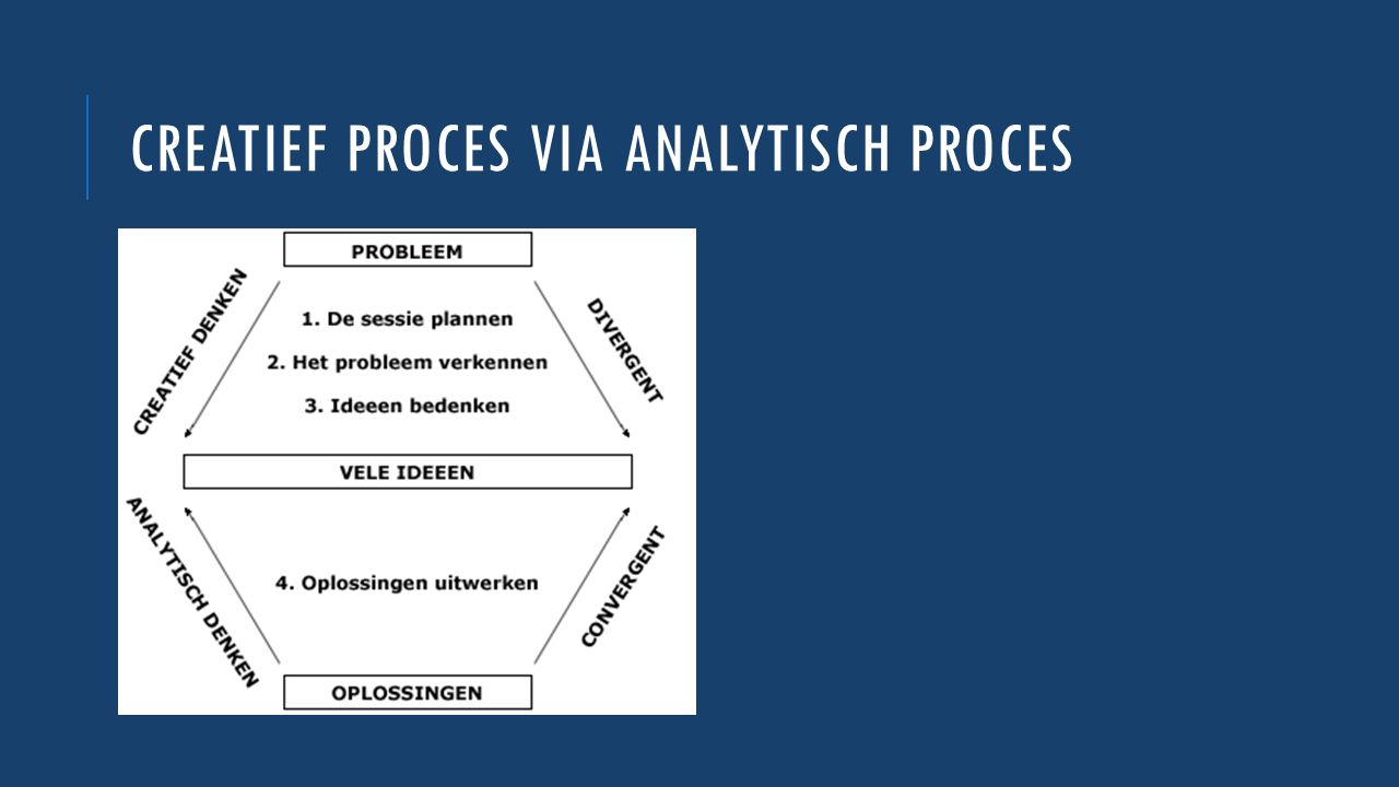 CREATIEF PROCES VIA ANALYTISCH PROCES