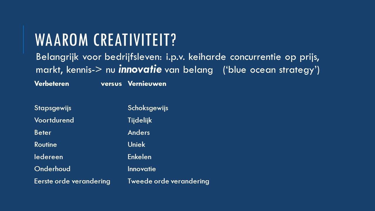 WAAROM CREATIVITEIT? Belangrijk voor bedrijfsleven: i.p.v. keiharde concurrentie op prijs, markt, kennis-> nu innovatie van belang ('blue ocean strate