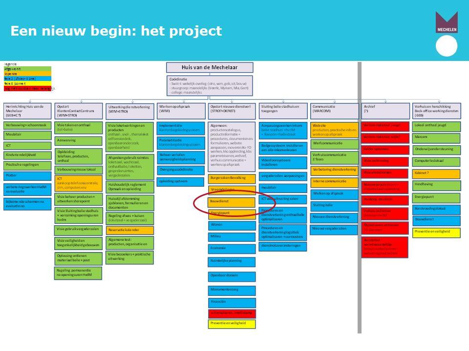 Een nieuw begin: het project