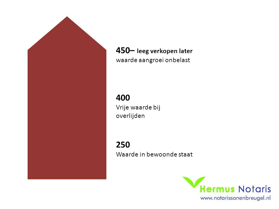 400 Vrije waarde bij overlijden 250 Waarde in bewoonde staat 450– leeg verkopen later waarde aangroei onbelast