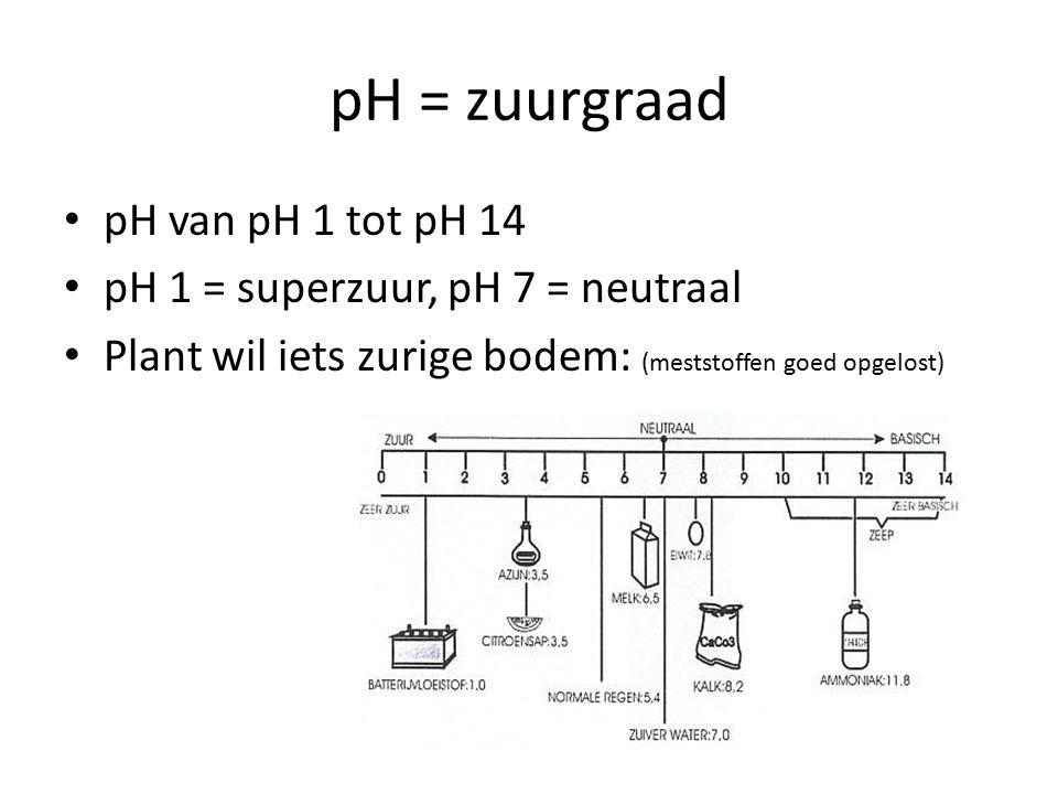 pH = zuurgraad pH van pH 1 tot pH 14 pH 1 = superzuur, pH 7 = neutraal Plant wil iets zurige bodem: (meststoffen goed opgelost)