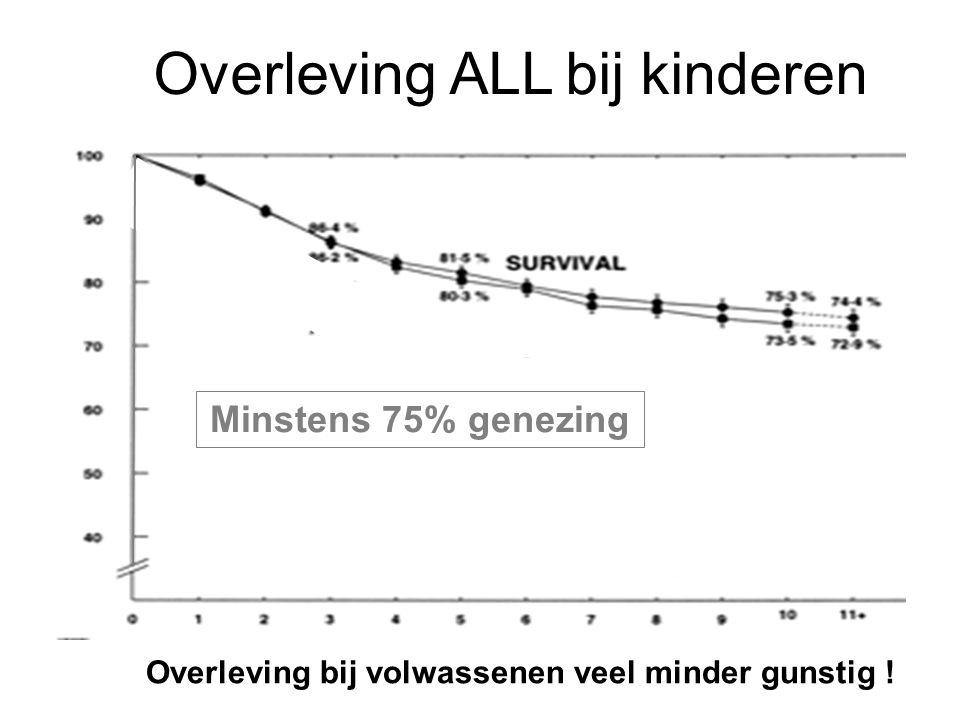 Overleving ALL bij kinderen Minstens 75% genezing Overleving bij volwassenen veel minder gunstig !