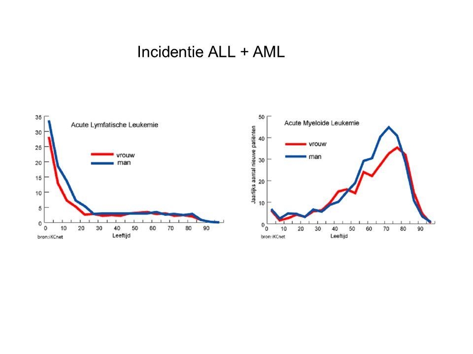 Incidentie ALL + AML