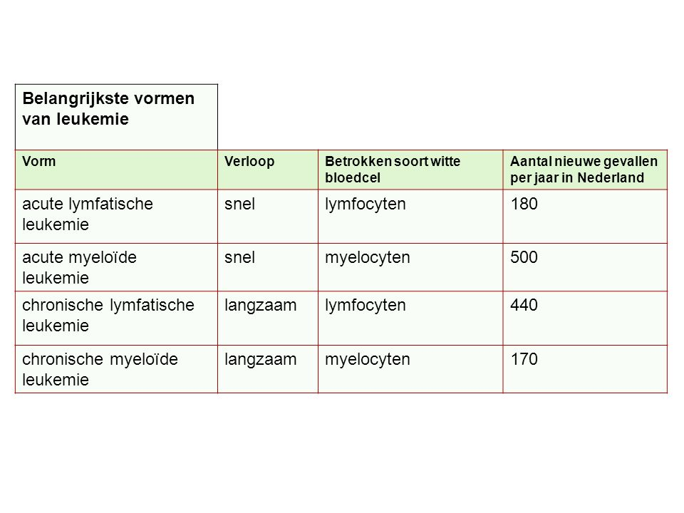 Belangrijkste vormen van leukemie VormVerloopBetrokken soort witte bloedcel Aantal nieuwe gevallen per jaar in Nederland acute lymfatische leukemie sn