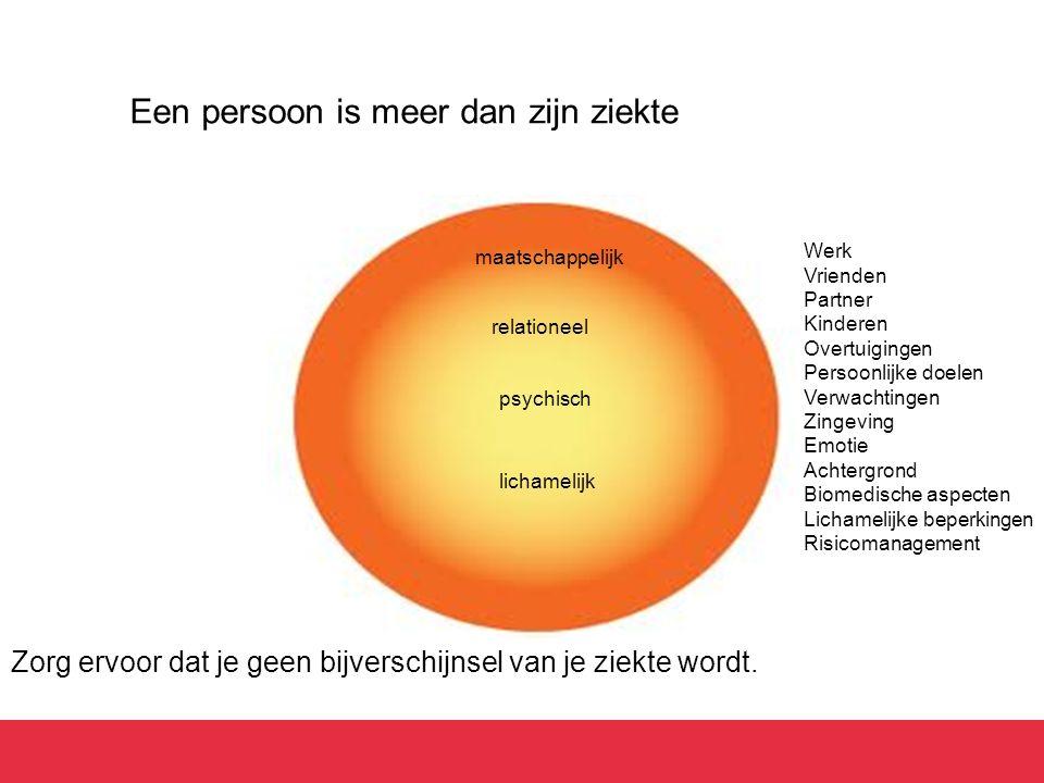 Een persoon is meer dan zijn ziekte Zorg ervoor dat je geen bijverschijnsel van je ziekte wordt. psychisch relationeel maatschappelijk Werk Vrienden P