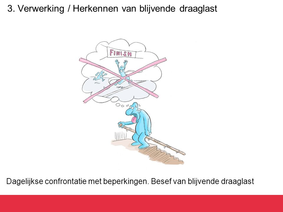 3. Verwerking / Herkennen van blijvende draaglast Dagelijkse confrontatie met beperkingen. Besef van blijvende draaglast