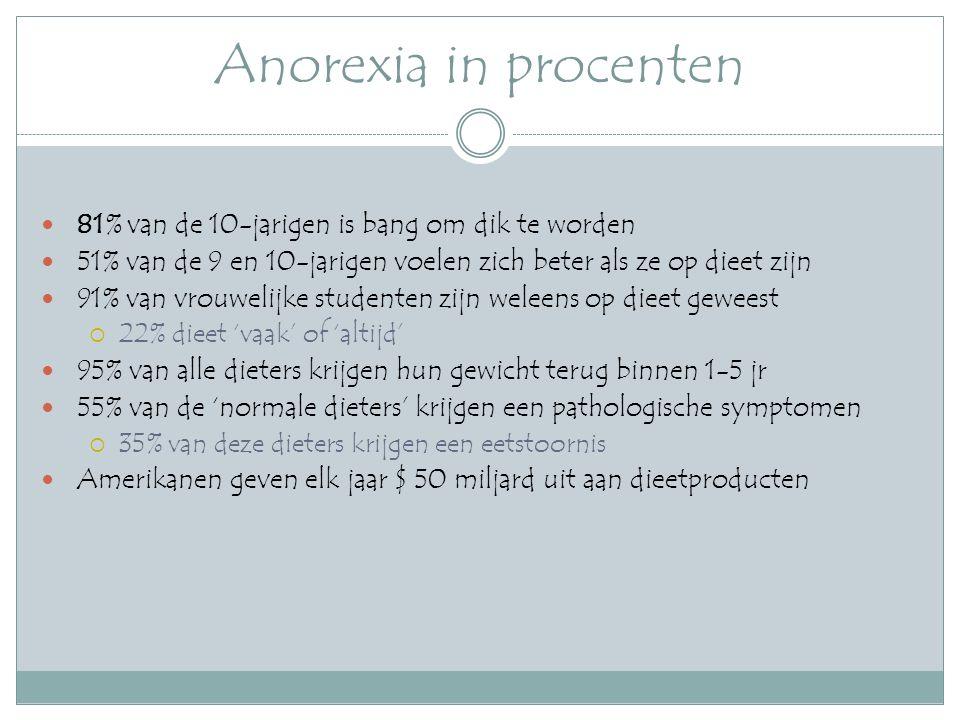 Anorexia in procenten 81% van de 10-jarigen is bang om dik te worden 51% van de 9 en 10-jarigen voelen zich beter als ze op dieet zijn 91% van vrouwelijke studenten zijn weleens op dieet geweest  22% dieet 'vaak' of 'altijd' 95% van alle dieters krijgen hun gewicht terug binnen 1-5 jr 55% van de 'normale dieters' krijgen een pathologische symptomen  35% van deze dieters krijgen een eetstoornis Amerikanen geven elk jaar $ 50 miljard uit aan dieetproducten