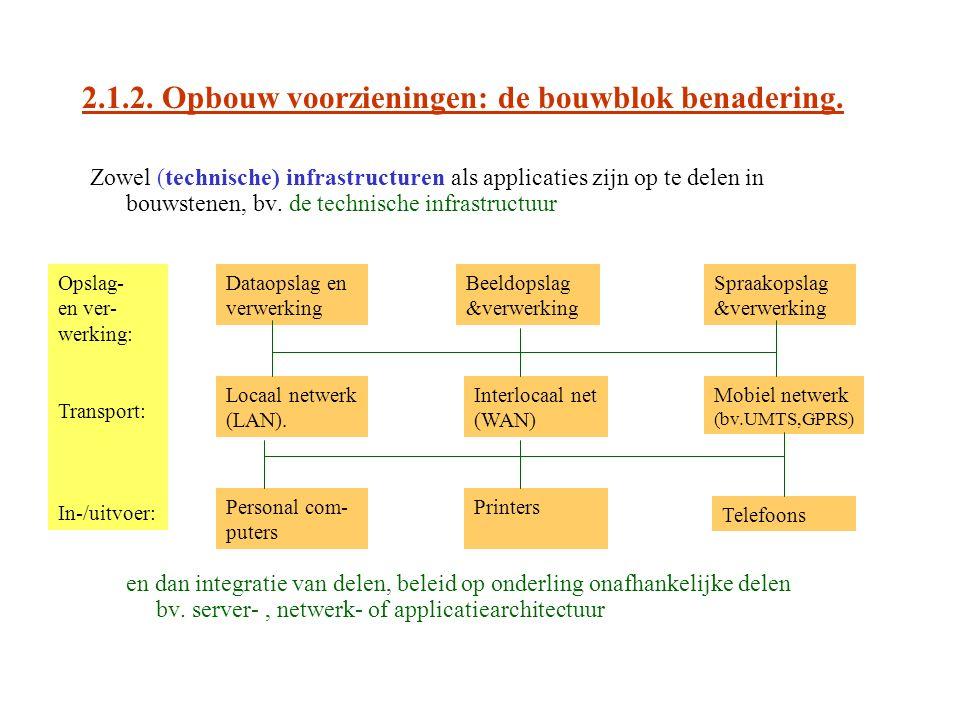2.2.1.ICT-voorzieningen: functioneel, evolutionair en analytisch.