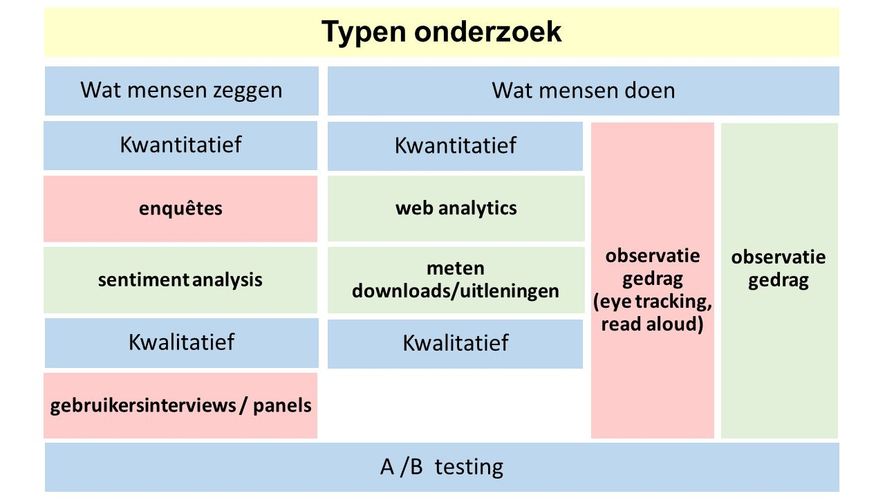 Typen onderzoek Wat mensen zeggen Wat mensen doen A /B testing Kwalitatief gebruikersinterviews / panels Kwalitatief Kwantitatief enquêtes sentiment analysis meten downloads/uitleningen Kwantitatief web analytics observatie gedrag (eye tracking, read aloud) observatie gedrag