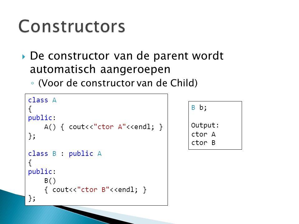  De constructor van de parent wordt automatisch aangeroepen ◦ (Voor de constructor van de Child) class A { public: A() { cout<< ctor A <<endl; } }; class B : public A { public: B() { cout<< ctor B <<endl; } }; B b; Output: ctor A ctor B