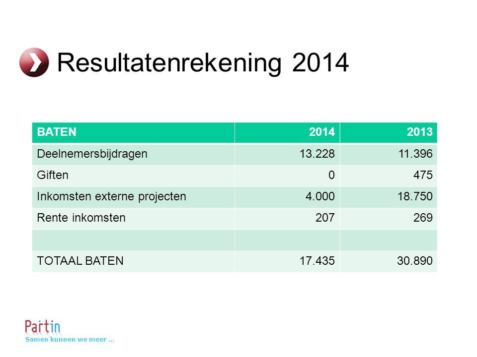Samen kunnen we meer … Resultatenrekening 2014 BATEN20142013 Deelnemersbijdragen13.22811.396 Giften0475 Inkomsten externe projecten4.00018.750 Rente inkomsten207269 TOTAAL BATEN17.43530.890