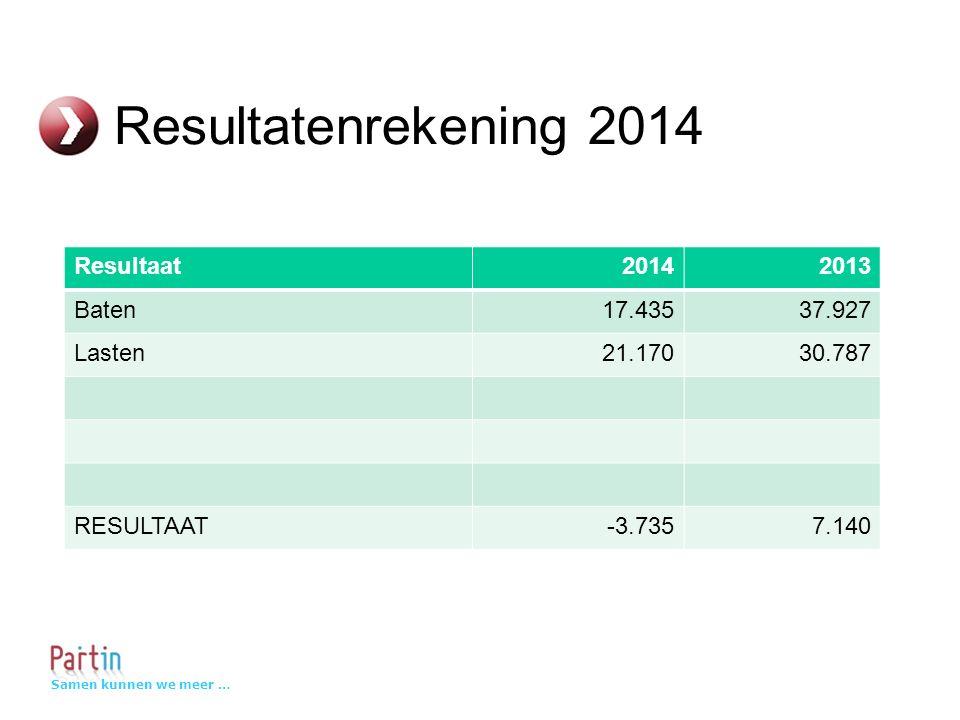 Samen kunnen we meer … Resultatenrekening 2014 Resultaat20142013 Baten17.43537.927 Lasten21.17030.787 RESULTAAT-3.7357.140