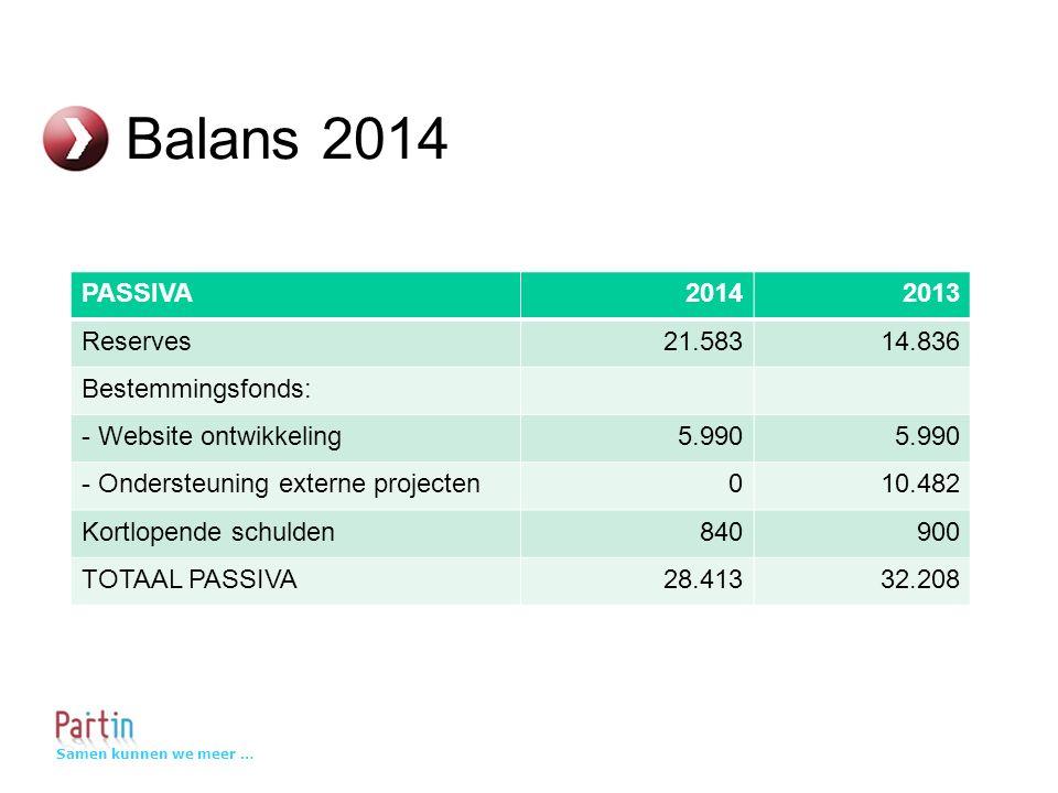 Samen kunnen we meer … Balans 2014 PASSIVA20142013 Reserves21.58314.836 Bestemmingsfonds: - Website ontwikkeling5.990 - Ondersteuning externe projecten010.482 Kortlopende schulden840900 TOTAAL PASSIVA28.41332.208