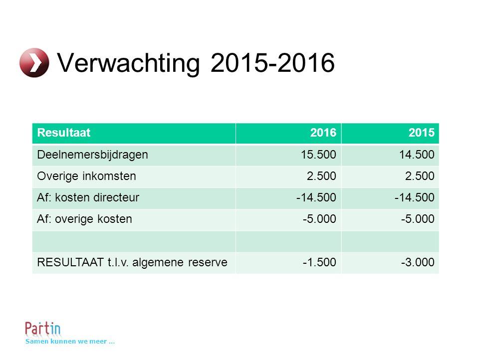 Samen kunnen we meer … Verwachting 2015-2016 Resultaat20162015 Deelnemersbijdragen15.50014.500 Overige inkomsten2.500 Af: kosten directeur-14.500 Af: overige kosten-5.000 RESULTAAT t.l.v.