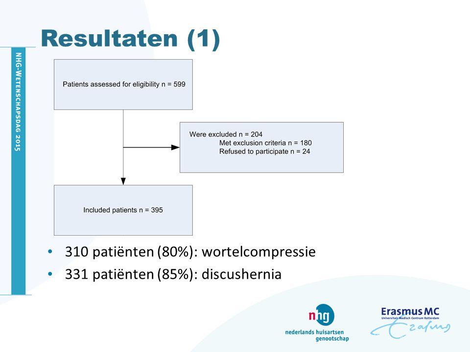 Resultaten (univariaat) Diagnostic odds ratio of 20 items (95%CI): Wortelcompressie: -Mannelijk geslacht 1.70 (1.03-2.81) -Pijn in het been erger dan in rug1.69 (1.02-2.79) -Niet plotseling begin2.25 (1.28-3.96) -Meer pijn in het been bij hoesten/niezen/persen2.28 (1.28-4.04)
