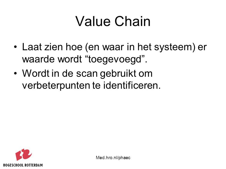 """Med.hro.nl/phaec Value Chain Laat zien hoe (en waar in het systeem) er waarde wordt """"toegevoegd"""". Wordt in de scan gebruikt om verbeterpunten te ident"""