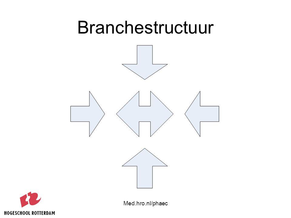 Med.hro.nl/phaec Product / dienst Digitaliseerbaarheid Formaliseerbaarheid Nut persoonlijke relatie Transporteerbaarheid High touch / low touch