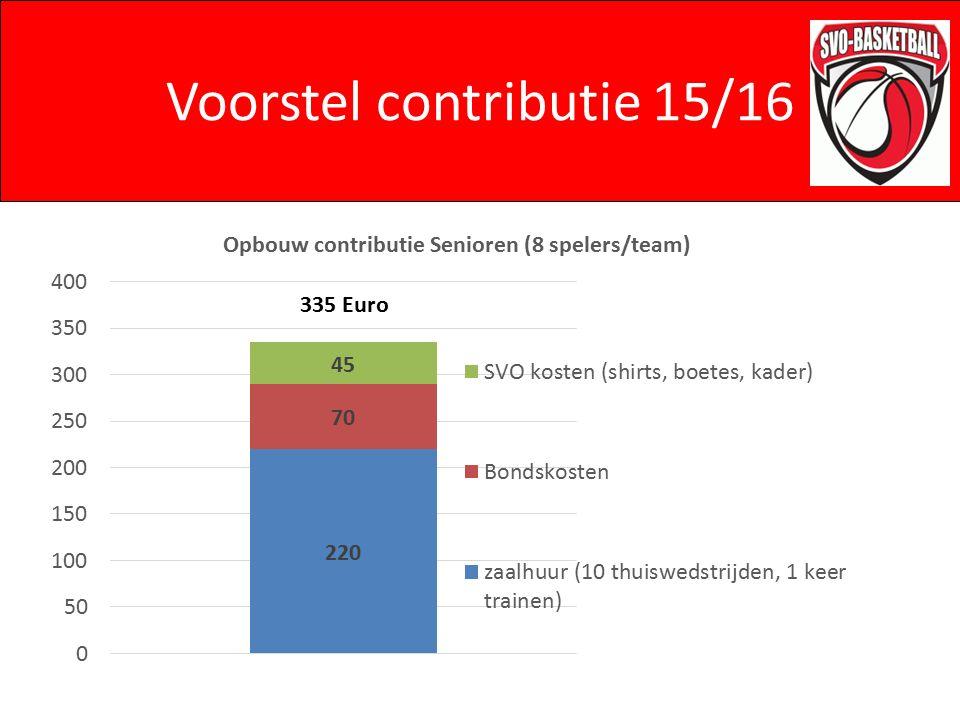 Voorstel contributie 15/16 335 Euro