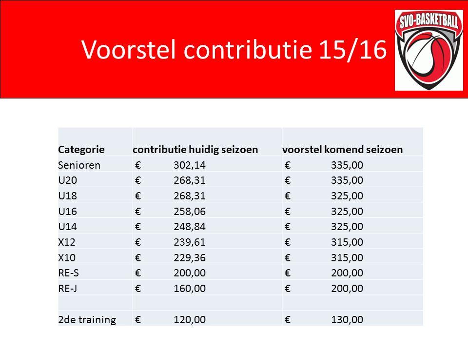 Voorstel contributie 15/16 Categoriecontributie huidig seizoenvoorstel komend seizoen Senioren € 302,14 € 335,00 U20 € 268,31 € 335,00 U18 € 268,31 €
