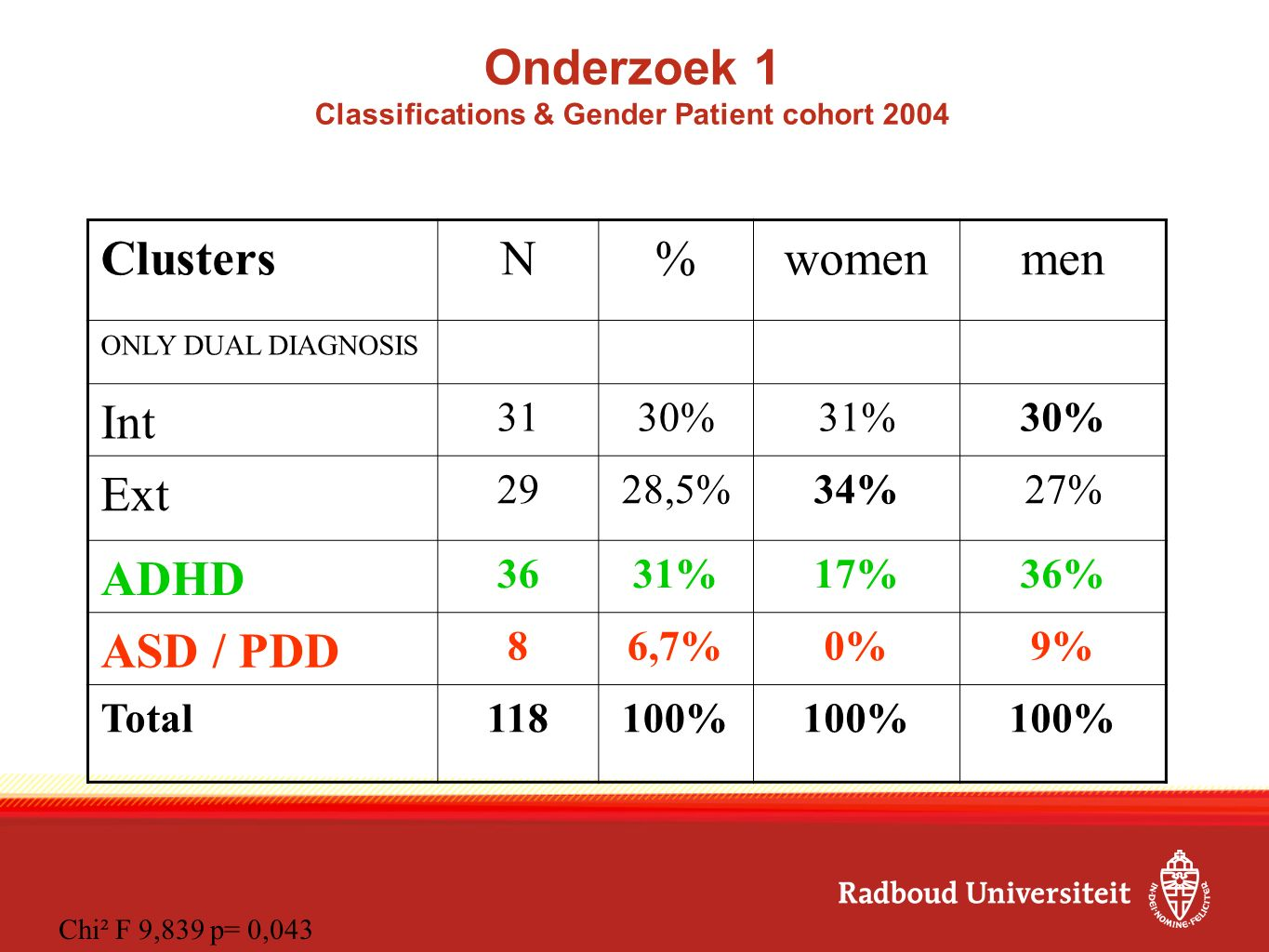 Onderzoek 1 Classifications & Gender Patient cohort 2004 ClustersN%womenmen ONLY DUAL DIAGNOSIS Int 3130%31%30% Ext 2928,5%34%27% ADHD 3631%17%36% ASD
