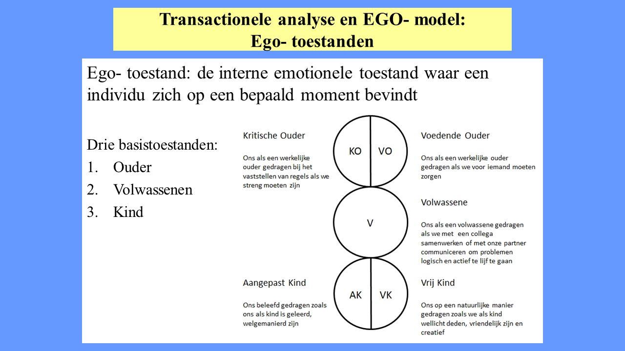 SCHEMA MODEL PARTNERSCHAP  Bekijk in 2-tallen het schema op blz.