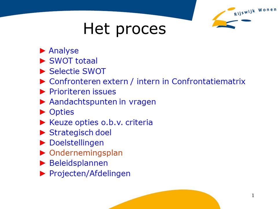 1 Het proces ► Analyse ► SWOT totaal ► Selectie SWOT ► Confronteren extern / intern in Confrontatiematrix ► Prioriteren issues ► Aandachtspunten in vr