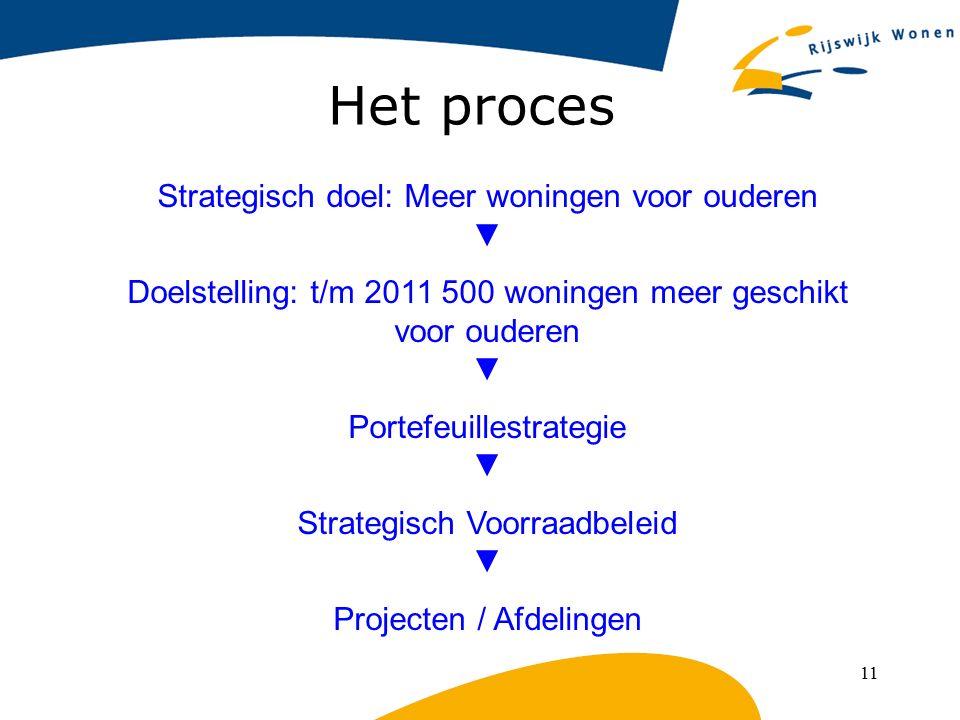 11 Het proces Strategisch doel: Meer woningen voor ouderen ▼ Doelstelling: t/m 2011 500 woningen meer geschikt voor ouderen ▼ Portefeuillestrategie ▼
