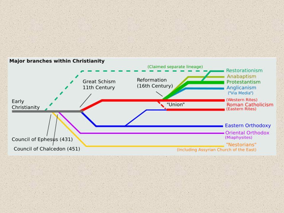 Protestantisme 2.0: honderden afsplitsingen Wesley  methodisme (Revivalisme)  holiness movement  pinksterkerk Baptisme  fundamentalisme Restaurationisme  adventisme Broedergemeenten (open en gesloten) Etc etc (10.000 en meer denominaties)