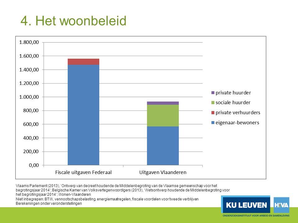 Vlaams Parlement (2013), 'Ontwerp van decreet houdende de Middelenbegroting van de Vlaamse gemeenschap voor het begrotingsjaar 2014'; Belgische Kamer van Volksvertegenwoordigers (2013), 'Wetsontwerp houdende de Middelenbegroting voor het begrotingsjaar 2014'; Wonen-Vlaanderen Niet inbegrepen: BTW, vennootschapsbelasting, energiemaatregelen, fiscale voordelen voor tweede verblijven Berekeningen onder veronderstellingen 4.