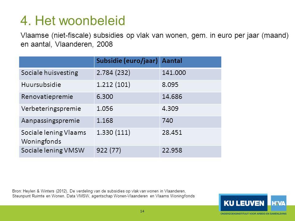 14 Bron: Heylen & Winters (2012), De verdeling van de subsidies op vlak van wonen in Vlaanderen, Steunpunt Ruimte en Wonen.