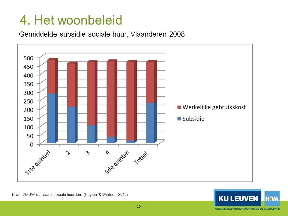 4. Het woonbeleid 15 Gemiddelde subsidie sociale huur, Vlaanderen 2008 Bron: VMSW databank sociale huurders (Heylen & Winters, 2012)