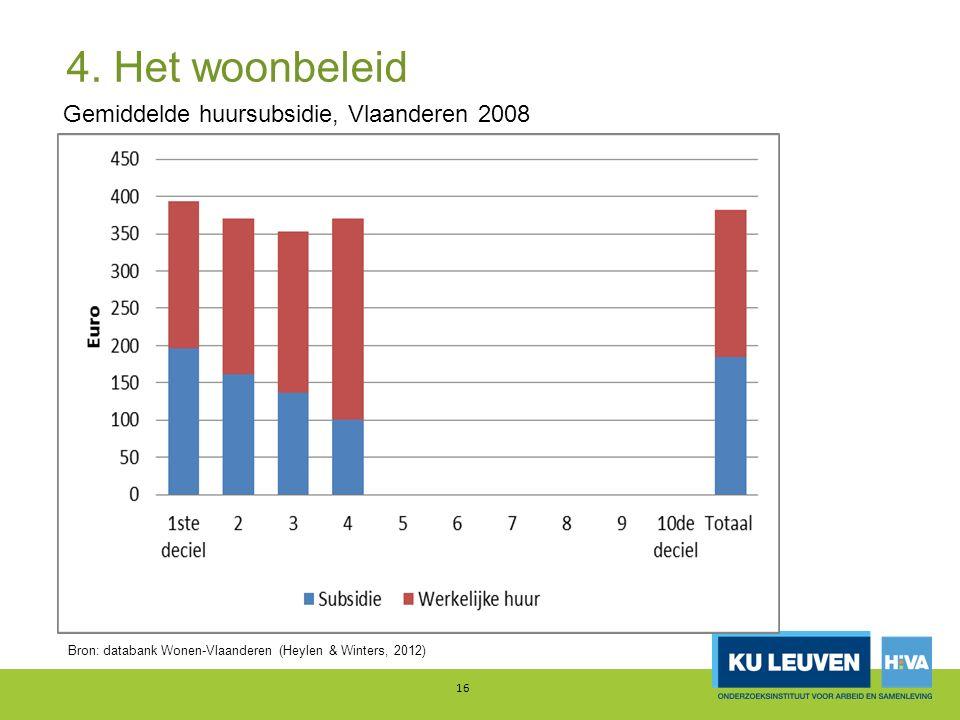 4. Het woonbeleid 16 Gemiddelde huursubsidie, Vlaanderen 2008 Bron: databank Wonen-Vlaanderen (Heylen & Winters, 2012)
