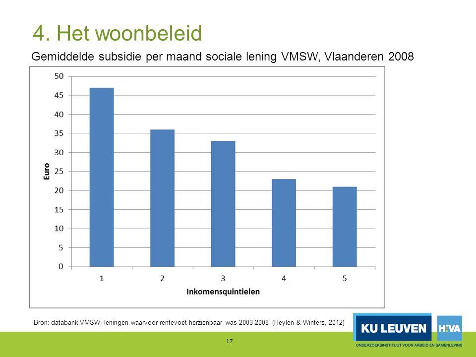 4. Het woonbeleid 17 Gemiddelde subsidie per maand sociale lening VMSW, Vlaanderen 2008 Bron: databank VMSW, leningen waarvoor rentevoet herzienbaar w