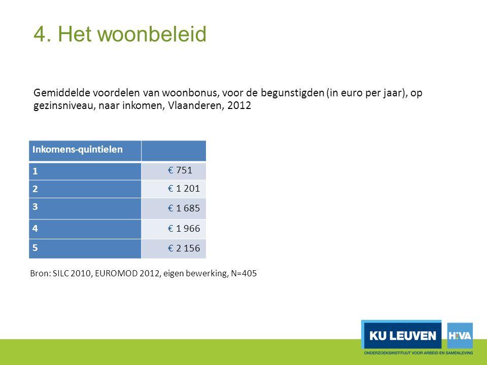 4. Het woonbeleid Gemiddelde voordelen van woonbonus, voor de begunstigden (in euro per jaar), op gezinsniveau, naar inkomen, Vlaanderen, 2012 Bron: S