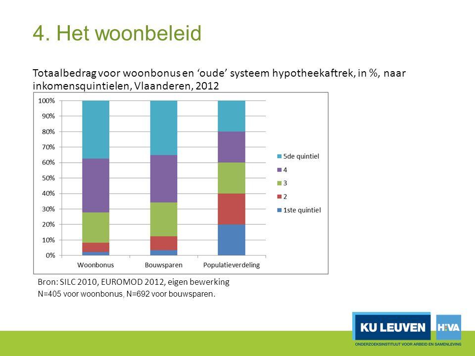 4. Het woonbeleid Totaalbedrag voor woonbonus en 'oude' systeem hypotheekaftrek, in %, naar inkomensquintielen, Vlaanderen, 2012 Bron: SILC 2010, EURO