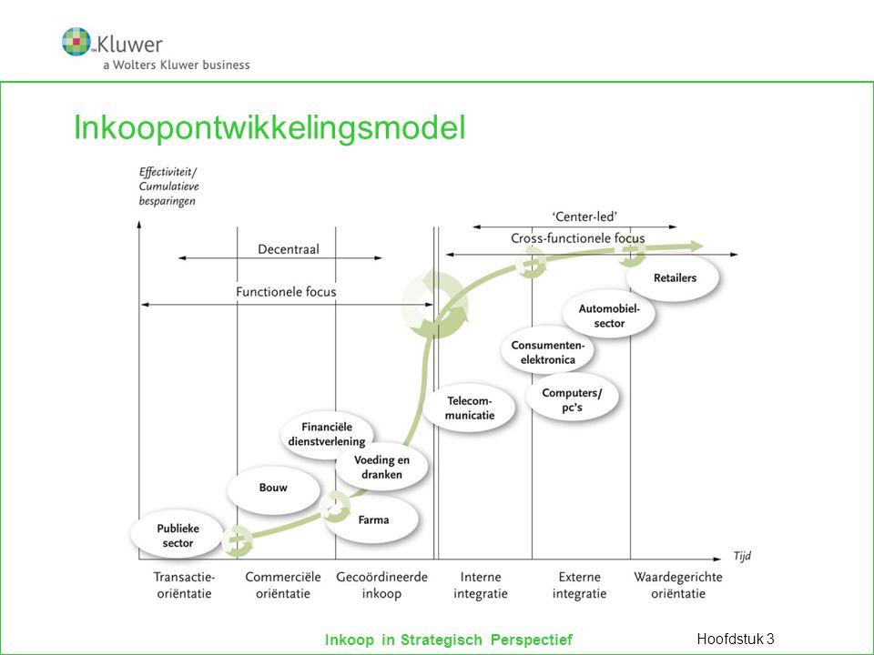 Inkoop in Strategisch Perspectief Inkoopontwikkelingsmodel Hoofdstuk 3